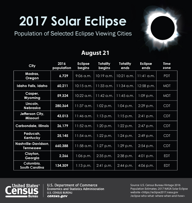 Population of 2017 Eclipse Cities