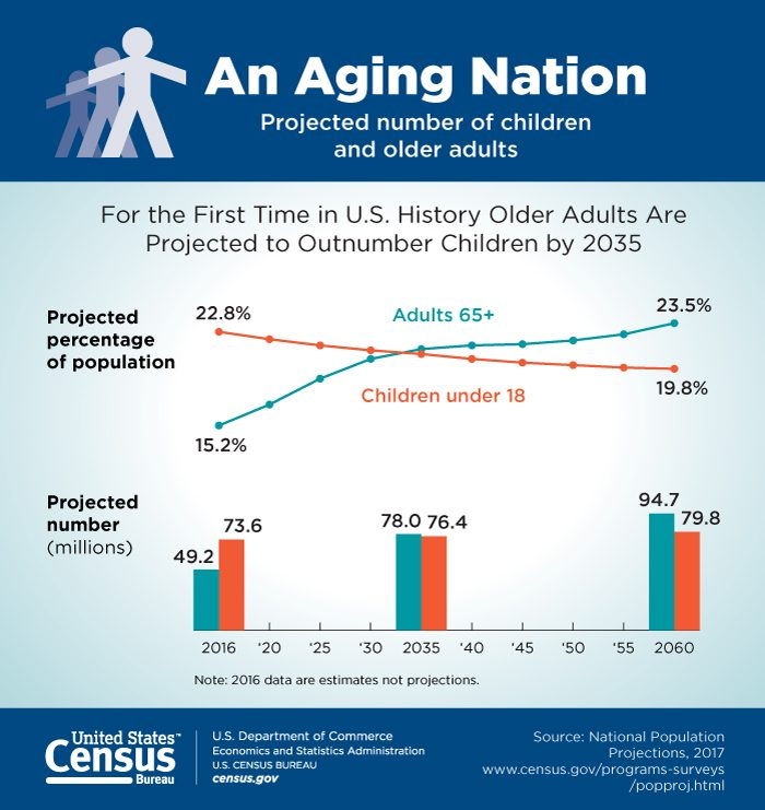 graph of age groups in america
